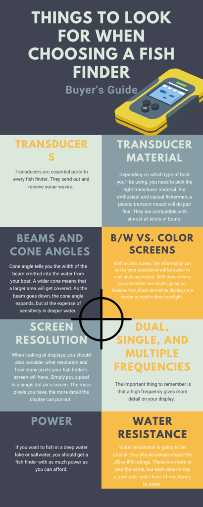 This is an infographic of things to look for when choosing a fish finder.